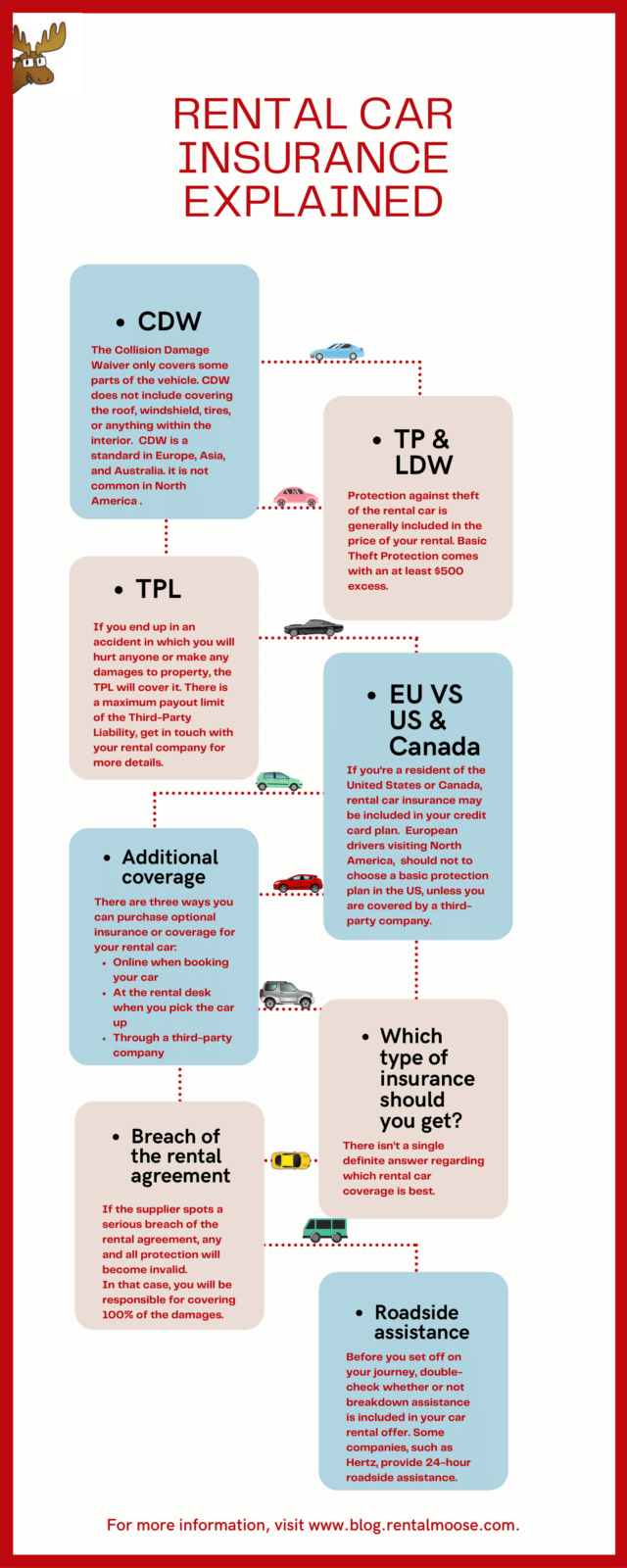 Rental Car Insurance guide infographic- helpful infographic that explains insurance on rental cars. Learn about Collision Damage Waivers, Third Party Liability and more.